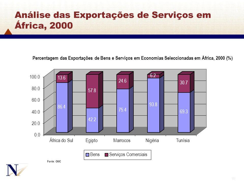 15 Análise das Exportações de Serviços em África, 2000 86.4 13.6 42.2 57.8 75.4 24.6 93.8 6.2 69.3 30.7 0.0 20.0 40.0 60.0 80.0 100.0 África do Sul Eg