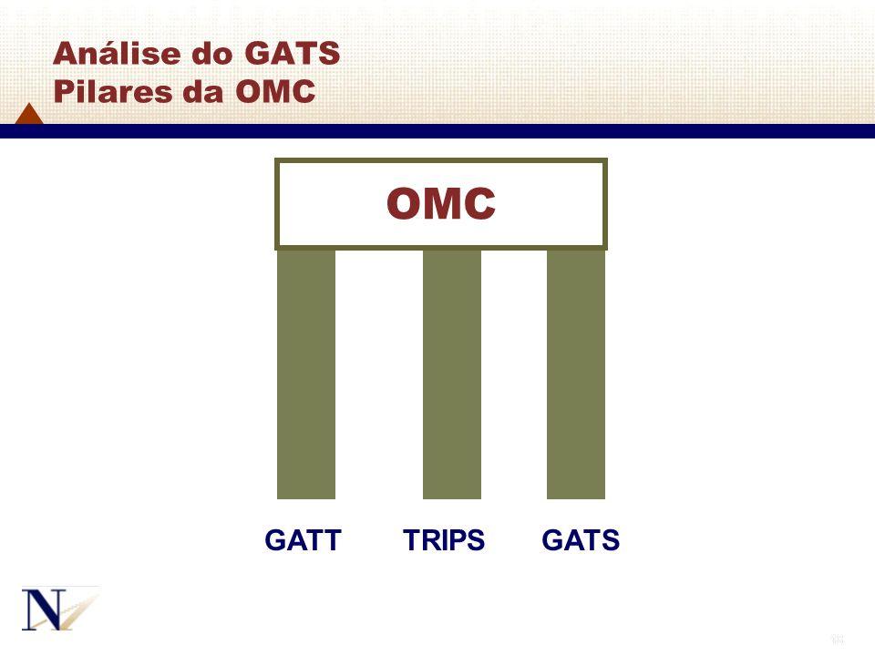 18 OMC TRIPSGATTGATS Análise do GATS Pilares da OMC