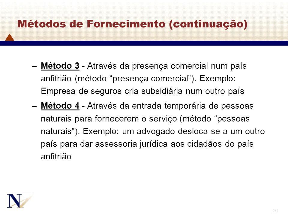 26 Métodos de Fornecimento (continuação) –Método 3 - Através da presença comercial num país anfitrião (método presença comercial). Exemplo: Empresa de