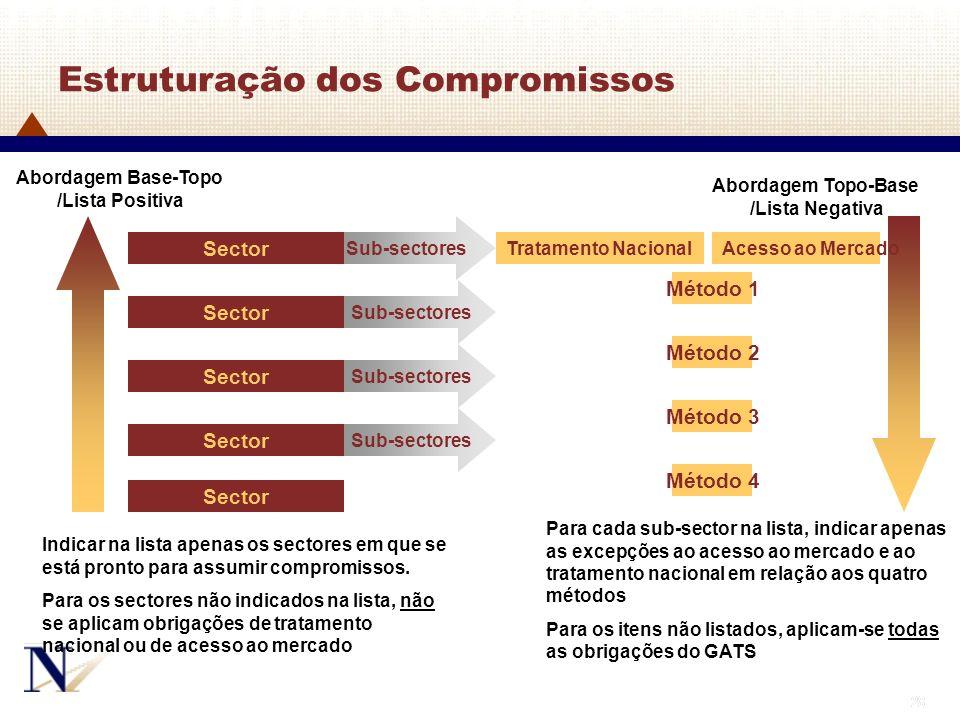 28 Sub-sectores Sector Abordagem Base-Topo /Lista Positiva Indicar na lista apenas os sectores em que se está pronto para assumir compromissos. Para o
