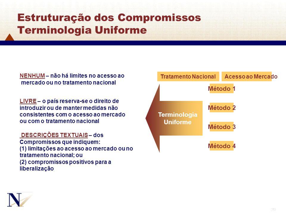 29 Tratamento NacionalAcesso ao Mercado Método 4 Método 3 Método 2 Método 1 NENHUM – não há limites no acesso ao mercado ou no tratamento nacional Ter