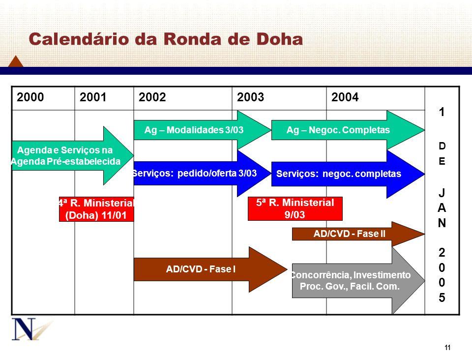 49 Calendário da Ronda de Doha 20002001200220032004 1DEJAN20051DEJAN2005 Agenda e Serviços na Agenda Pré-estabelecida Ag – Modalidades 3/03 Ag – Negoc