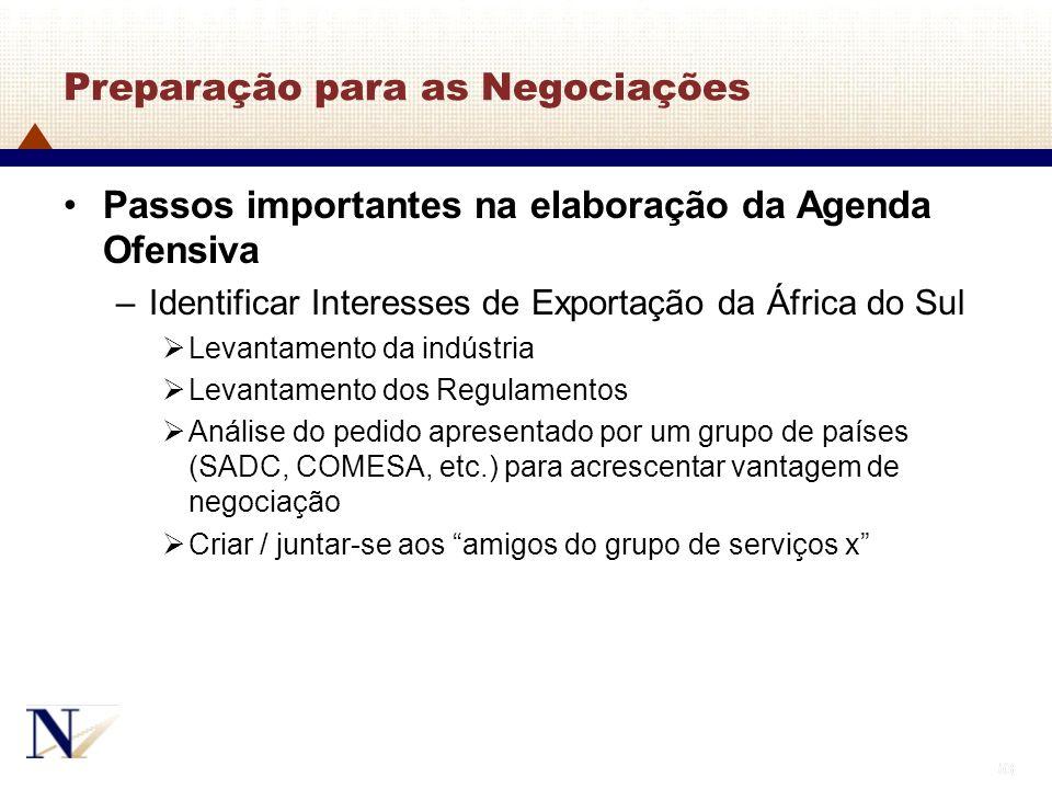 53 Preparação para as Negociações Passos importantes na elaboração da Agenda Ofensiva –Identificar Interesses de Exportação da África do Sul Levantame