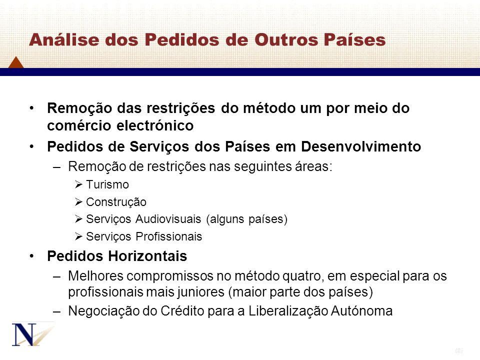65 Análise dos Pedidos de Outros Países Remoção das restrições do método um por meio do comércio electrónico Pedidos de Serviços dos Países em Desenvo