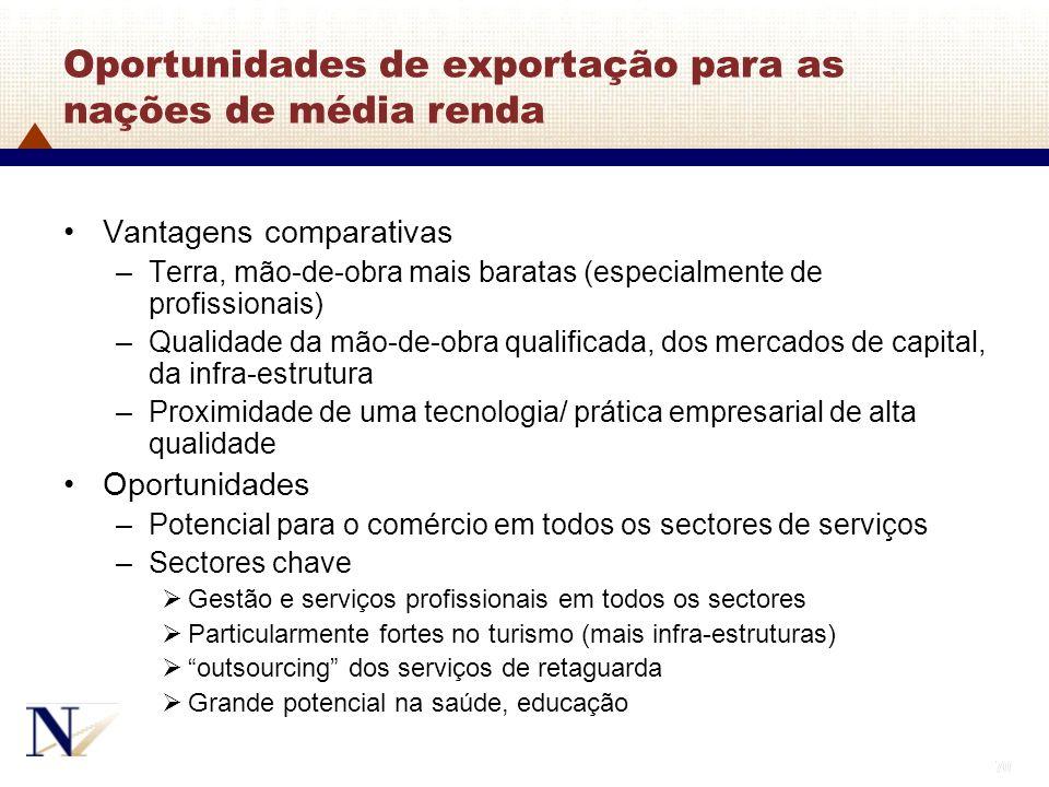 70 Oportunidades de exportação para as nações de média renda Vantagens comparativas –Terra, mão-de-obra mais baratas (especialmente de profissionais)