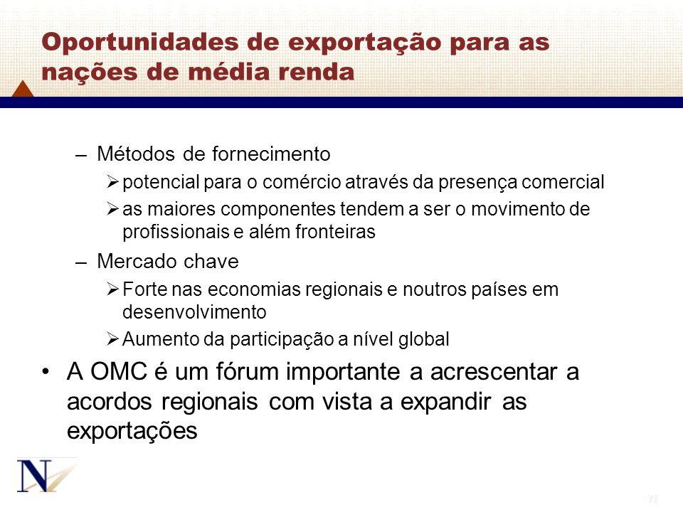 71 Oportunidades de exportação para as nações de média renda –Métodos de fornecimento potencial para o comércio através da presença comercial as maior