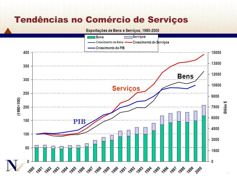 9 9 Serviços Crescimento de Bens Crescimento de Serviços Crescimento do PIB Tendências no Comércio de Serviços Serviços Bens PIB