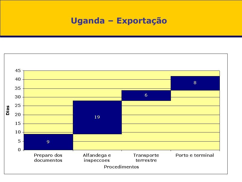 Uganda – Exportação