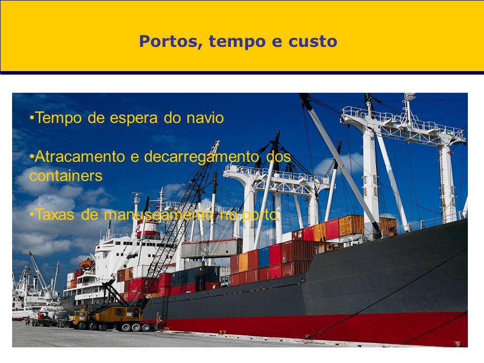 Portos, tempo e custo Tempo de espera do navio Atracamento e decarregamento dos containers Taxas de manuseamento no porto