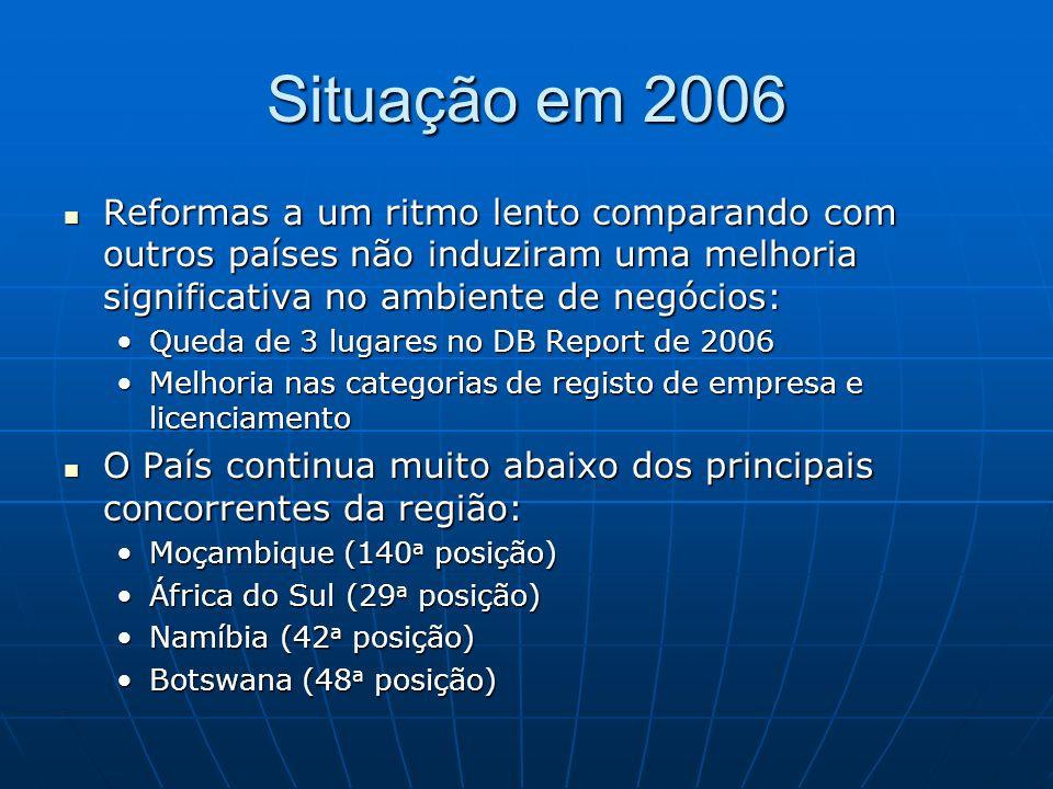 Situação em 2006 Reformas a um ritmo lento comparando com outros países não induziram uma melhoria significativa no ambiente de negócios: Reformas a u