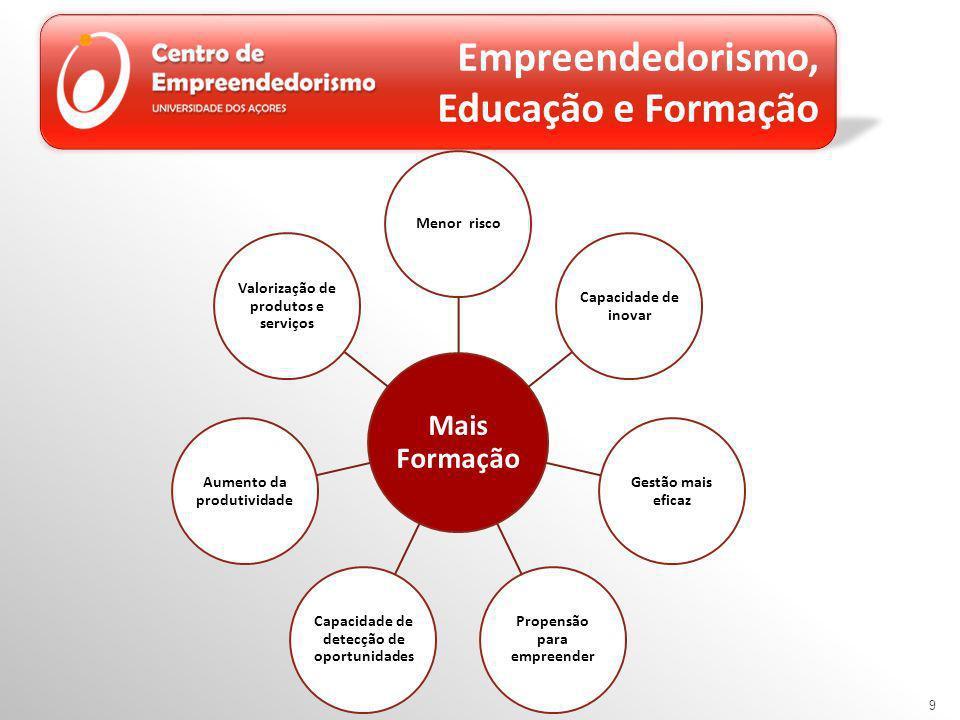 9 Empreendedorismo, Educação e Formação Mais Formação Menor risco Capacidade de inovar Gestão mais eficaz Propensão para empreender Capacidade de detecção de oportunidades Aumento da produtividade Valorização de produtos e serviços