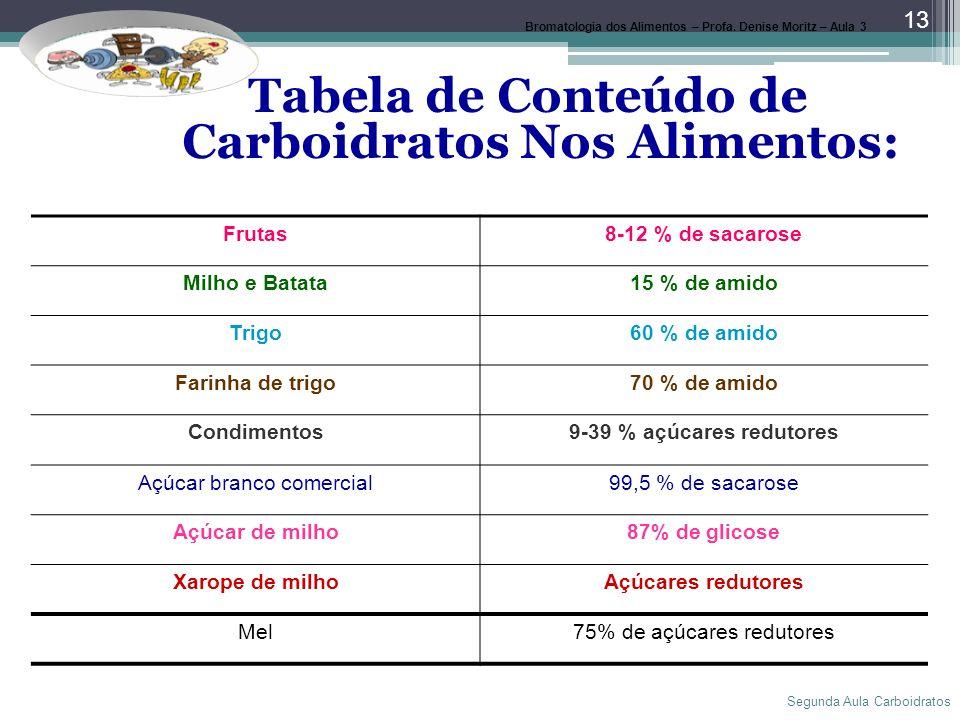 Segunda Aula Carboidratos 13 Tabela de Conteúdo de Carboidratos Nos Alimentos: Frutas8-12 % de sacarose Milho e Batata15 % de amido Trigo60 % de amido