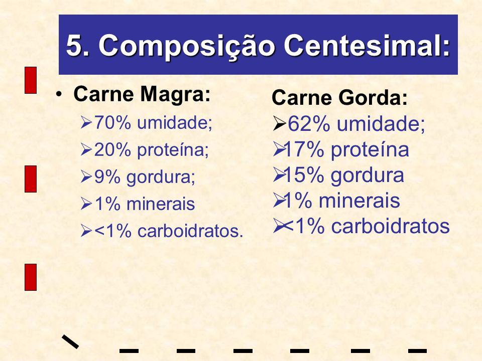 5. Composição Centesimal: Carne Magra: 70% umidade; 20% proteína; 9% gordura; 1% minerais <1% carboidratos. Carne Gorda: 62% umidade; 17% proteína 15%