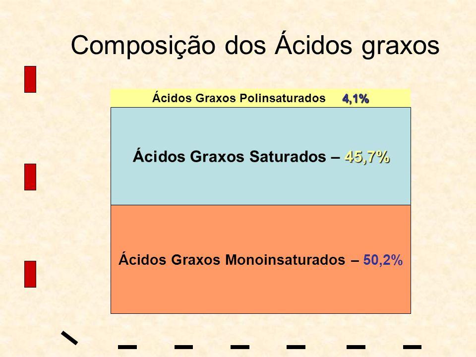 Composição dos Ácidos graxos 4,1% Ácidos Graxos Polinsaturados 4,1% 45,7% Ácidos Graxos Saturados – 45,7% Ácidos Graxos Monoinsaturados – 50,2%