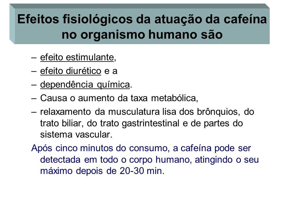 Efeitos fisiológicos da atuação da cafeína no organismo humano são –efeito estimulante, –efeito diurético e a –dependência química. –Causa o aumento d