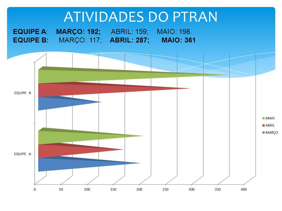 ATIVIDADES DO PTRAN EQUIPE A: MARÇO: 192; ABRIL: 159; MAIO: 198.