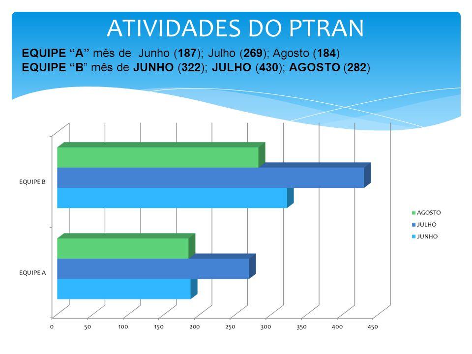 ATIVIDADES DO PTRAN EQUIPE A mês de Junho (187); Julho (269); Agosto (184) EQUIPE B mês de JUNHO (322); JULHO (430); AGOSTO (282)