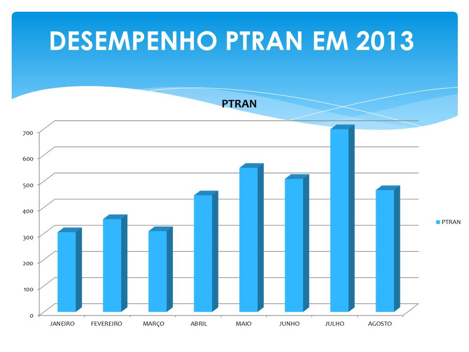 DESEMPENHO PTRAN EM 2013