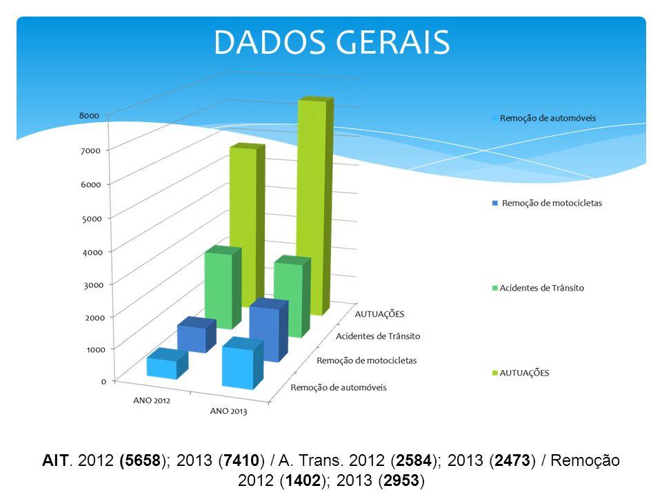 DADOS GERAIS AIT. 2012 (5658); 2013 (7410) / A. Trans.