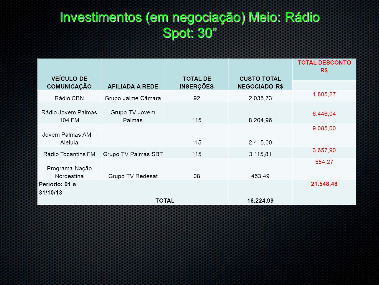 Investimentos (em negociação) Meio: Rádio Spot: 30 VEÍCULO DE COMUNICAÇÃOAFILIADA A REDE TOTAL DE INSERÇÕES CUSTO TOTAL NEGOCIADO R$ TOTAL DESCONTO R$