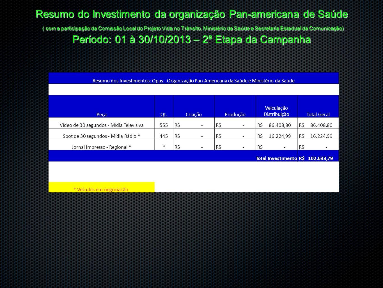 Resumo do Investimento da organização Pan-americana de Saúde ( com a participação da Comissão Local do Projeto Vida no Trânsito, Ministério da Saúde e