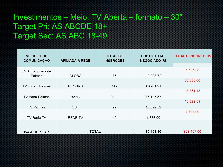 Investimentos (em negociação) Meio: Rádio Spot: 30 VEÍCULO DE COMUNICAÇÃOAFILIADA A REDE TOTAL DE INSERÇÕES CUSTO TOTAL NEGOCIADO R$ TOTAL DESCONTO R$ Rádio CBNGrupo Jaime Câmara922.035,73 1.805,27 Rádio Jovem Palmas 104 FM Grupo TV Jovem Palmas1158.204,96 6.446,04 Jovem Palmas AM – Aleluia1152.415,00 9.085,00 Rádio Tocantins FMGrupo TV Palmas SBT1153.115,81 3.657,90 Programa Nação NordestinaGrupo TV Redesat08453,49 554,27 Período: 01 a 31/10/13 TOTAL16.224,99 21.548,48