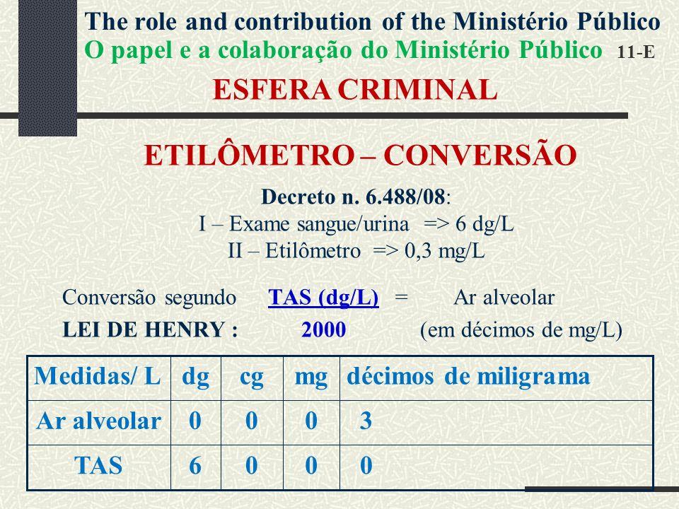 ESFERA CRIMINAL ETILÔMETRO – CONVERSÃO Decreto n.