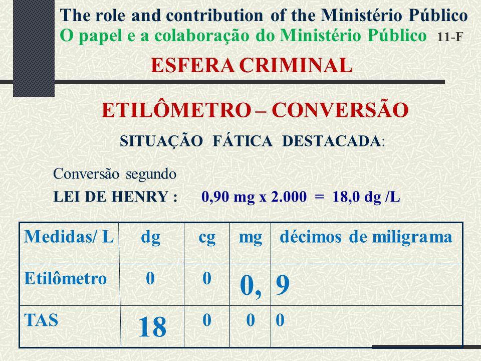 ESFERA CRIMINAL ETILÔMETRO – CONVERSÃO SITUAÇÃO FÁTICA DESTACADA: Conversão segundo LEI DE HENRY : 0,90 mg x 2.000 = 18,0 dg /L 000 18 TAS 90, 00Etilômetro décimos de miligramamgcgdgMedidas/ L The role and contribution of the Ministério Público O papel e a colaboração do Ministério Público 11-F