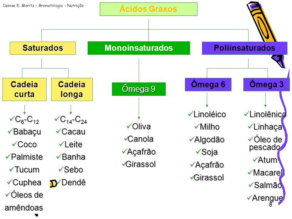 Denise E. Moritz – Bromatologia - Nutrição 8 Ácidos Graxos Saturados Monoinsaturados Poliinsaturados Cadeia curta Cadeia longa C 6 -C 12 C 6 -C 12 Bab
