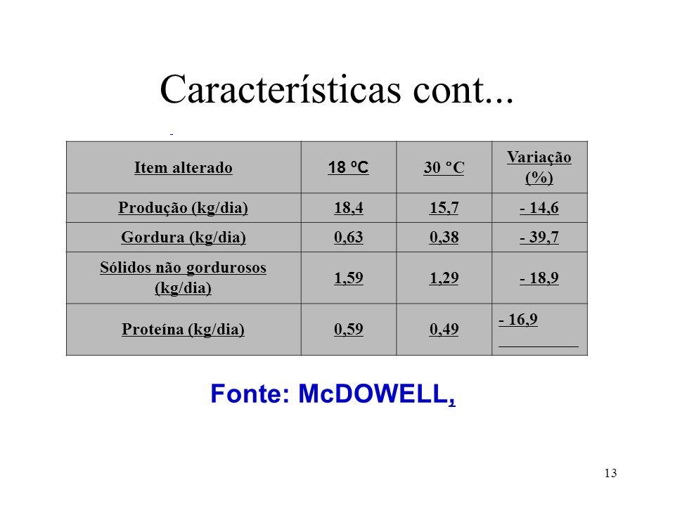 13 Características cont... Item alterado 18 ºC 30 °C Variação (%) Produção (kg/dia)18,415,7- 14,6 Gordura (kg/dia)0,630,38- 39,7 Sólidos não gorduroso