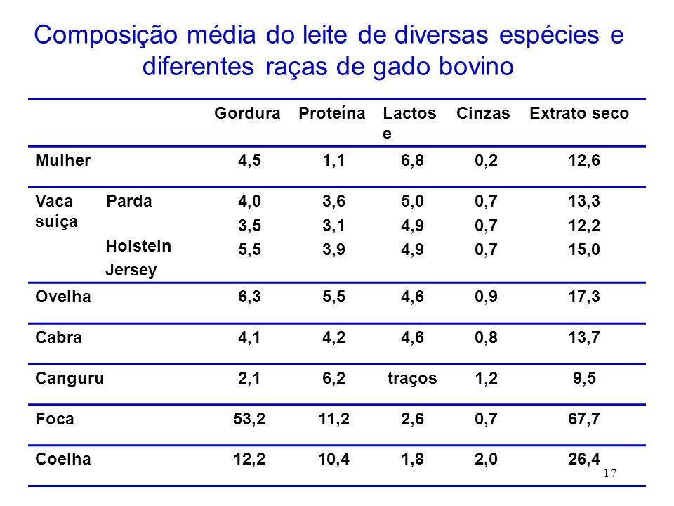 17 GorduraProteínaLactos e CinzasExtrato seco Mulher4,51,16,80,212,6 Vaca Parda suíça Holstein Jersey 4,0 3,5 5,5 3,6 3,1 3,9 5,0 4,9 0,7 13,3 12,2 15