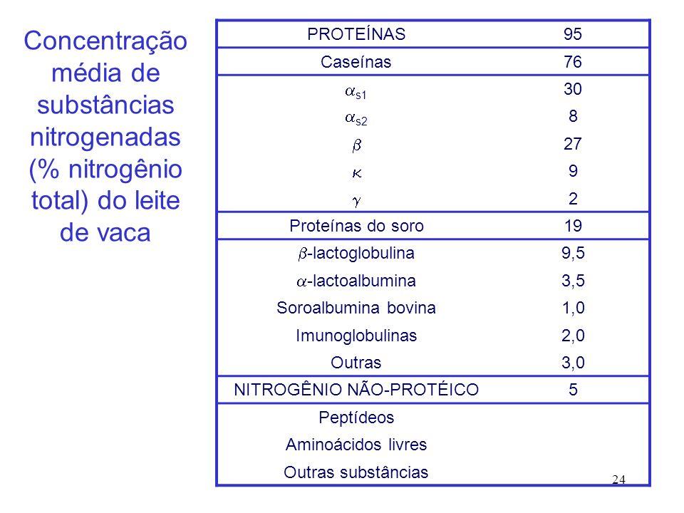24 PROTEÍNAS95 Caseínas76 s1 30 s2 8 27 9 2 Proteínas do soro19 -lactoglobulina 9,5 -lactoalbumina 3,5 Soroalbumina bovina1,0 Imunoglobulinas2,0 Outra