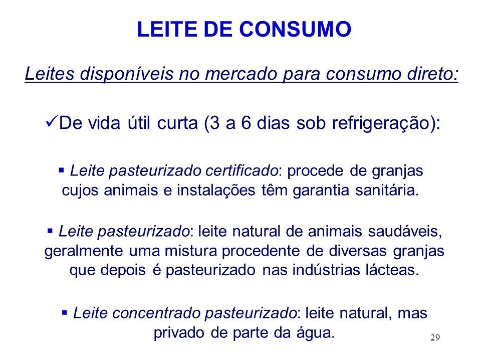 29 LEITE DE CONSUMO Leites disponíveis no mercado para consumo direto: De vida útil curta (3 a 6 dias sob refrigeração): Leite pasteurizado certificad