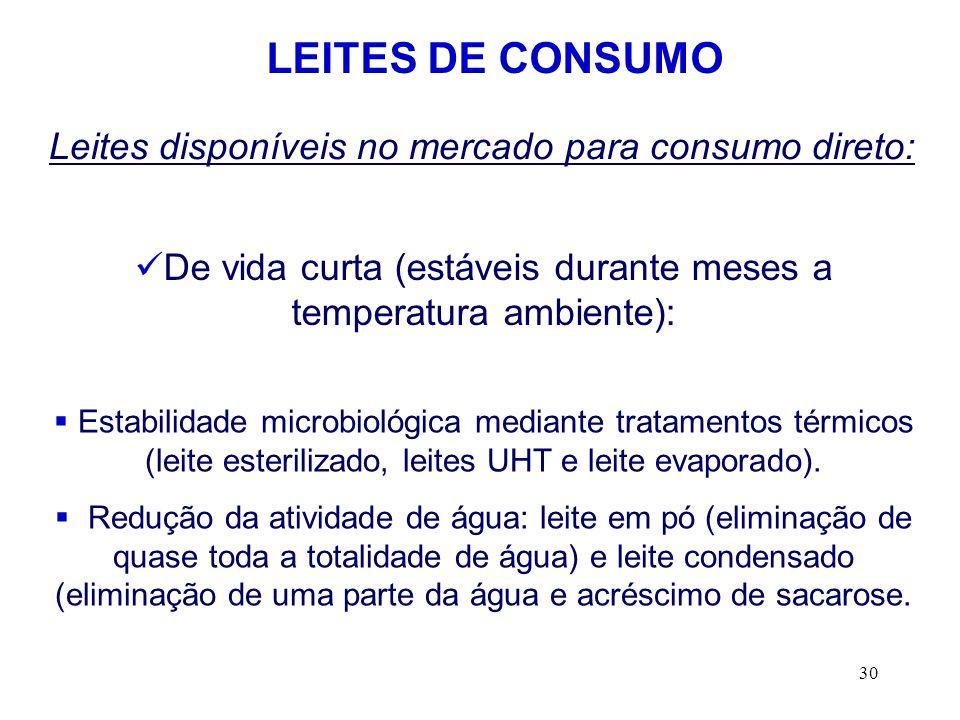 30 De vida curta (estáveis durante meses a temperatura ambiente): LEITES DE CONSUMO Leites disponíveis no mercado para consumo direto: Estabilidade mi