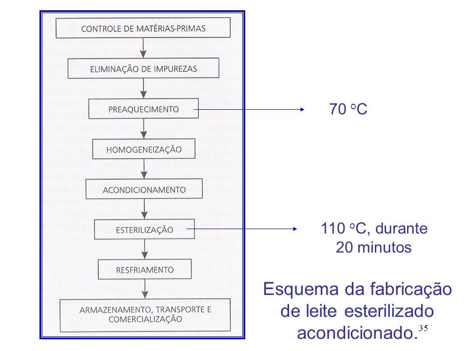35 Esquema da fabricação de leite esterilizado acondicionado. 70 o C 110 o C, durante 20 minutos