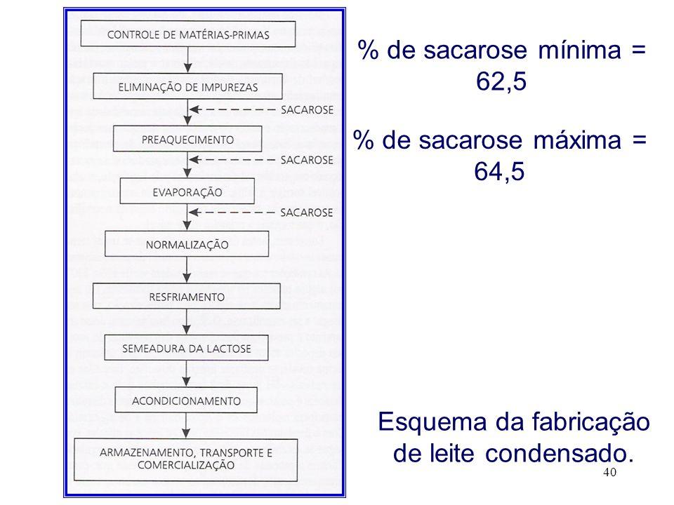 40 Esquema da fabricação de leite condensado. % de sacarose mínima = 62,5 % de sacarose máxima = 64,5