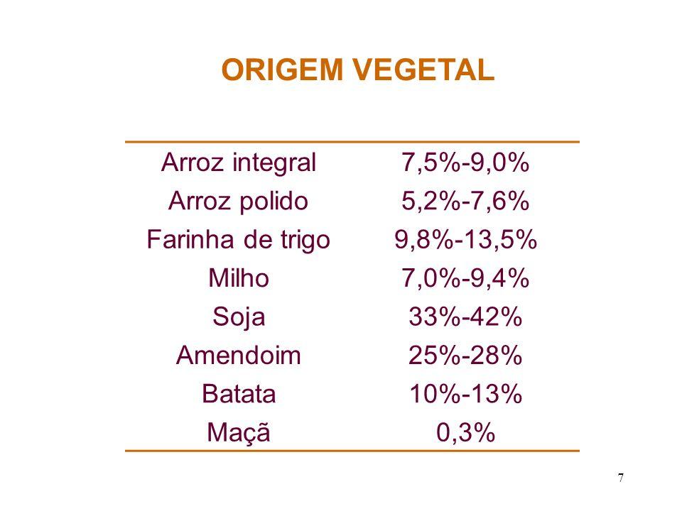 7 Arroz integral7,5%-9,0% Arroz polido5,2%-7,6% Farinha de trigo9,8%-13,5% Milho7,0%-9,4% Soja33%-42% Amendoim25%-28% Batata10%-13% Maçã0,3% ORIGEM VE