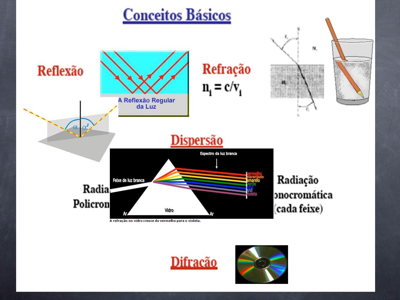 Métodos espectroscópicos Tipo de EspectroscopiaFaixa de comprimento de onda usual Faixa de número de onda usual/cm -1 Tipo de transição Emissão de rai
