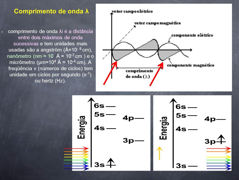A onda eletromagnética comporta, pois, um componente elétrico e um componente magnético; os dois componentes oscilam em planos perpendiculares ao outr