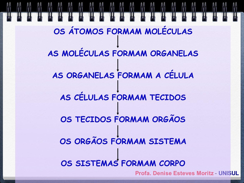 Profa. Denise Esteves Moritz - UNISUL OS ÁTOMOS FORMAM MOLÉCULAS AS MOLÉCULAS FORMAM ORGANELAS AS ORGANELAS FORMAM A CÉLULA AS CÉLULAS FORMAM TECIDOS