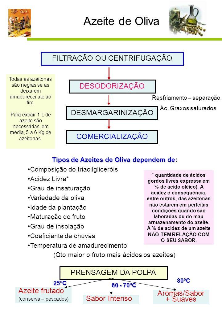 10 Azeite de Oliva FILTRAÇÃO OU CENTRIFUGAÇÃO DESODORIZAÇÃO DESMARGARINIZAÇÃO Resfriamento – separação Ác. Graxos saturados COMERCIALIZAÇÃO Tipos de A