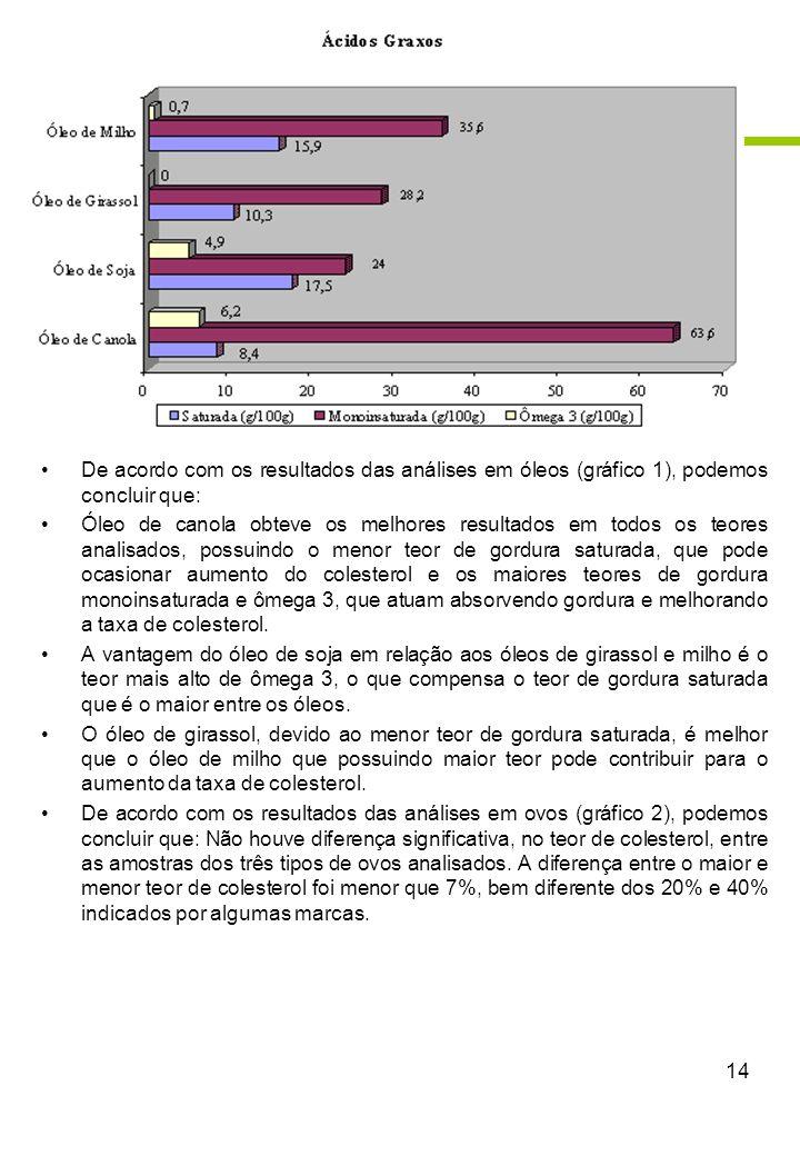 14 De acordo com os resultados das análises em óleos (gráfico 1), podemos concluir que: Óleo de canola obteve os melhores resultados em todos os teore