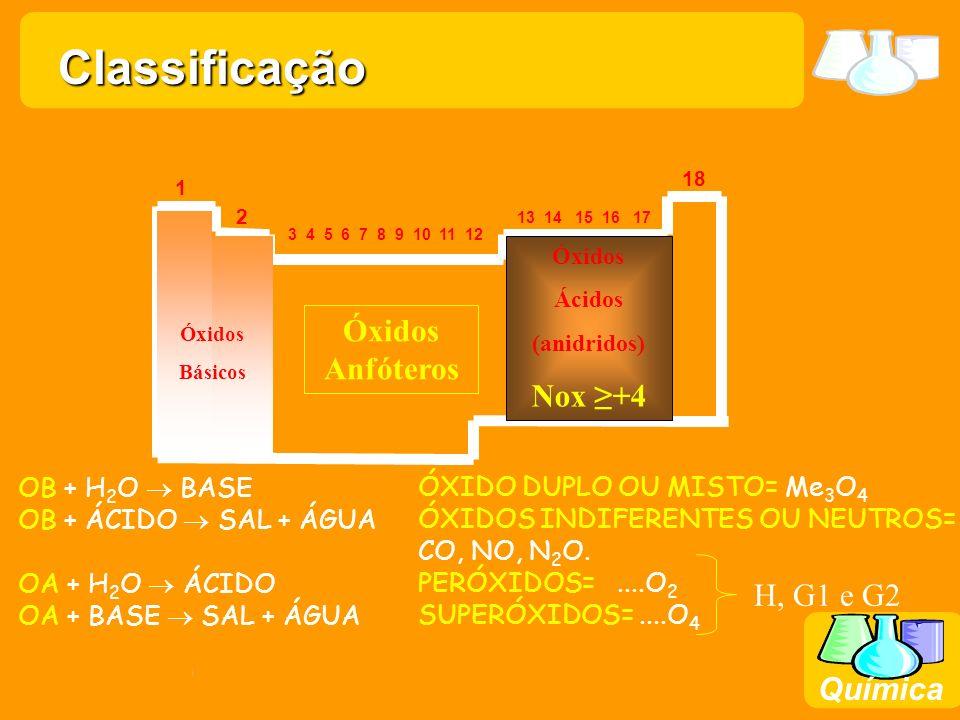 Prof. Busato Química 18 1 2 13 14 15 16 17 3 4 5 6 7 8 9 10 11 12 Óxidos Básicos Óxidos Ácidos (anidridos) Nox +4 Óxidos Anfóteros ÓXIDO DUPLO OU MIST