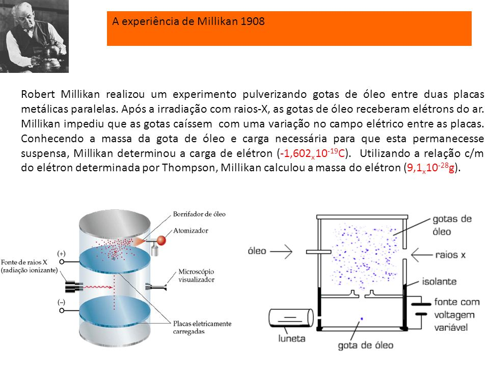 EINSTEIN 1905 Teoria da relatividade. Relação entre massa e energia (E = mc 2 ). Esclarecimento do efeito fotoelétrico. Denominação fóton para o quant