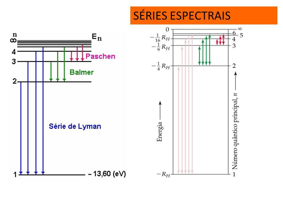 SÉRIES ESPECTRAIS Série de Balmer (luz visível) Série de Paschen (Infravermelho) Série de Lyman (ultravioleta) Série de Brecktt (ultravioleta) R = 3,2