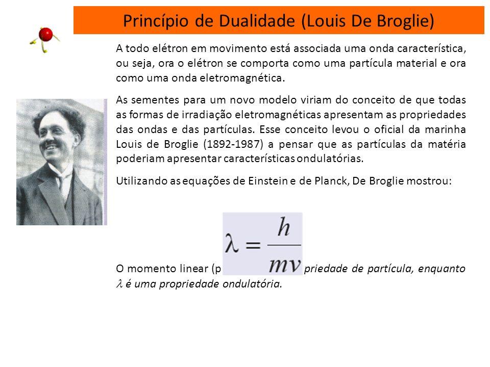 A contribuição de Sommerfeld 1916 – Arnold Sommerfeld. Modelo das órbitas elípticas para o elétron - introdução dos subníveis de energia. Para cada ca