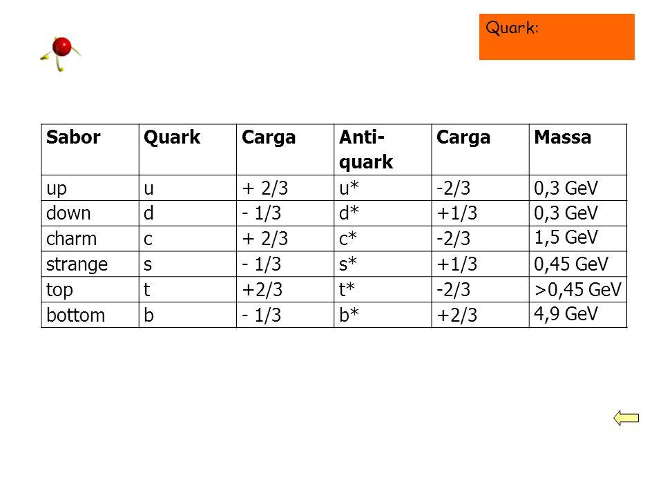 Quark Murray Gell-Manm e George Zweig propuseram uma substrutura mais elementar das partículas – o QuarkQuark Podemos identificar principalmente duas