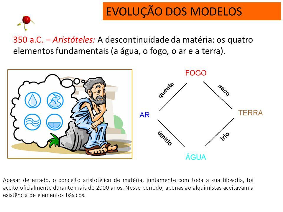 EVOLUÇÃO DOS MODELOS 350 a.C.