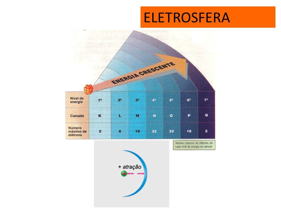 SÉRIE ISOELÊTRONICA São espécies químicas (átomos ou íons) que apresentam a mesma quantidade de elétrons. Ex: 7 N -3 8 O -2 9 F -1 10 Ne 11 Na +1 12 M