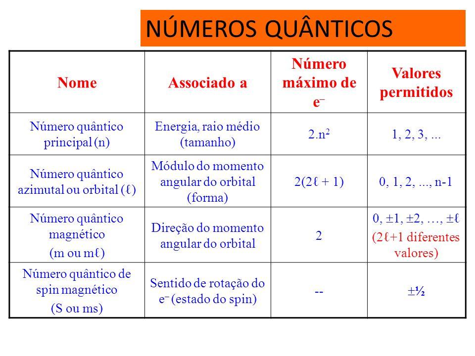 NÚMEROS QUÂNTICOS São parâmetros matemáticos, calculados por Paul Dirac, utilizados para determinar a posição de um elétron no átomo. a) N º Quântico